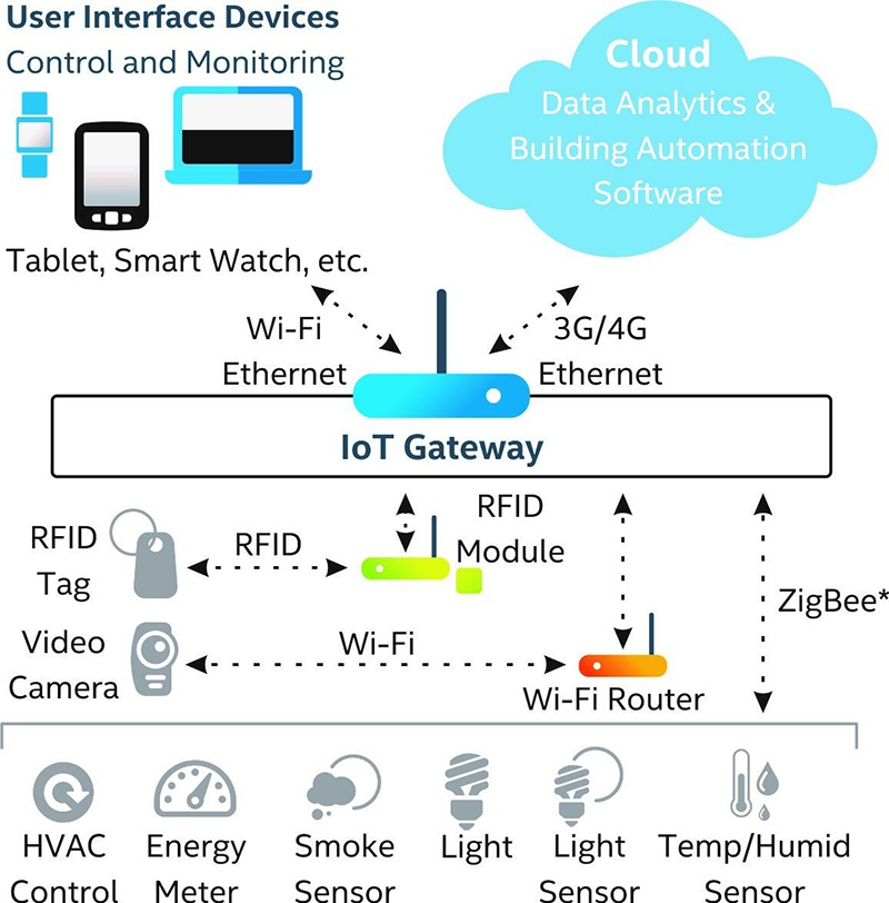 IoT Integrations