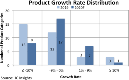 Covid-19 Expected to Limit Growth Rates For IC Products in 2020
